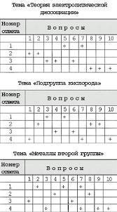 Ахметов М Черняев Н Тестовые задания и индивидуализация  Ответы на контрольные тесты