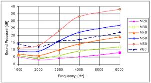 Normal Hearing Range Age Chart Hearing Range Revolvy