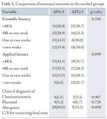 Full Text Survey Of Pregnancy Outcome In Preterm Premature
