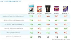Shakeology Comparison Chart Idealshape Reviews Before And After Results Will It Work
