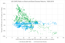 Expected Return Of Stocks And Bonds In One Simple Chart