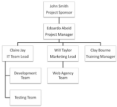 Deliverable Structure Chart Projectmanagement Com How To Create A Project Organization