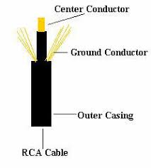 rca connector diagram rca image wiring diagram dinplug on rca connector diagram