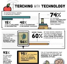 Technology And Education Teaching With Digital Technologies Infographic E Learning