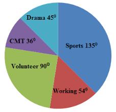 Sports Pie Chart Pie Charts Read Statistics Ck 12 Foundation