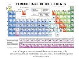 The Periodic Table. most of the pure elements are solid at room ...