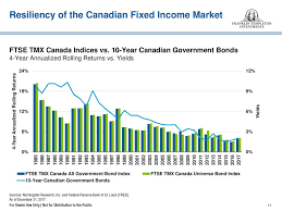 Franklin Bissett Fixed Income Funds Ppt Download
