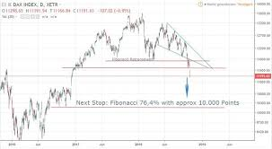 S Dax Chart Short Simple Today S Chart Analysis German Index Dax