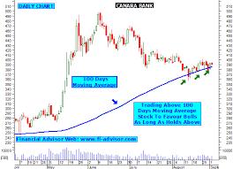 Ing Vysya Share Price Chart Canara Bank Online Trading Dubai Easy Ways To Make Money