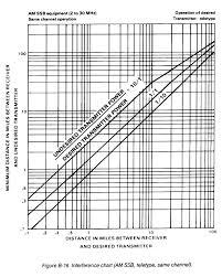 Frequency Propagation Chart Fm 24 2 Appendix B