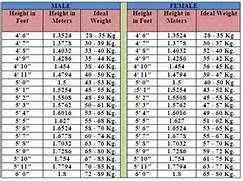 Man Weight Chart Height Weight Chart For Men By Age Weight Chart For Men