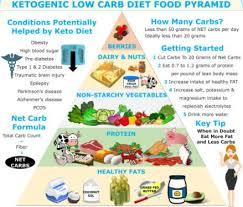 Keto Chart For Beginners Pin On Korean Health Trends