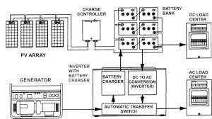 wiring diagram for off grid solar system wiring off grid solar power on wiring diagram for off grid solar system