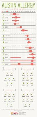 Austin Allergy Season Chart Austin Allergy Calendar The Austin Diagnostic Clinic