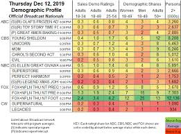 Daily Show Ratings Chart Showbuzz Daily