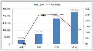 Chart To Show Percentage Increase Add Excel Chart Percentage Differences Socalsql Jeff