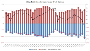 Us China Deficit Chart After 70 Months Of Trade Surpluses China Records A 7 2