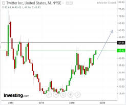Is Twitter Heading Towards A Rounding Bottom Pattern