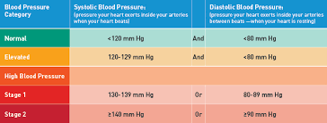 New High Blood Pressure Chart The Numbers For High Blood Pressure Just Got Lower Get