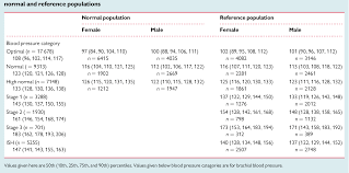 Female Blood Pressure Chart Table 3 From Establishing Reference Values For Central Blood