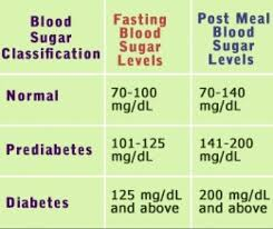 Normal Diabetes Level Online Charts Collection