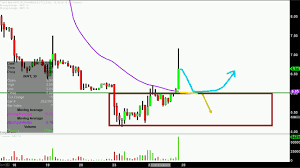 Innt Stock Chart Innovate Biopharmaceuticals Inc Innt Stock Chart Technical Analysis For 07 24 18