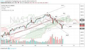 Nasdaq 5 06 Strong Rebound On The Neckline Stock Market Chart