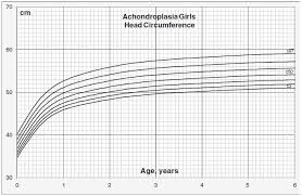Head Circumference For Age Beyond Achondroplasia