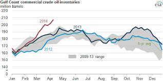 Eia Oil Inventory Chart The Born Again Debtor April 2014