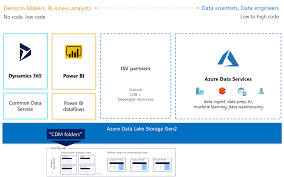 microsoft azure data lake storage gen2 common data model