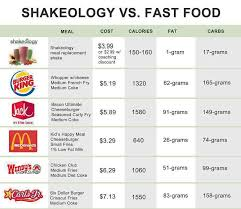 Shakeology Comparison Chart Cost Comparison To Put It Into Perspective Need Help Lets