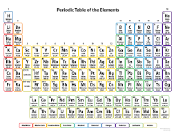 Chemistry Chart Template Custom Free Printable Periodic Tables PDF And PNG Science Notes And