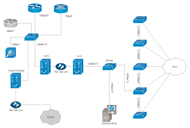 local area network lan computer and network examples campus cisco network diagram workgroup switch software based router file server application server