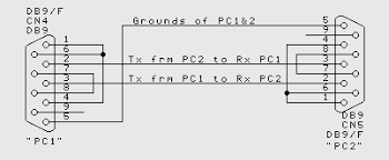 rs232 pinouts and wiring pc to pc circuit each end handshake looped