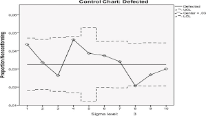 Control Charts To Enhance Quality Intechopen