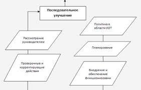 Основные обязанности работодателя в сфере охраны труда ru Рисунок 3 Модель системы управление охраны труда