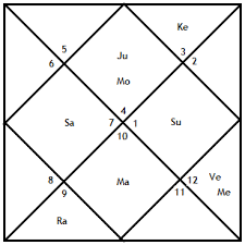 Rama And Krishna Janma Kundali Free Astrology Software