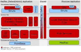spring   weblogic server   integration  htmlarchitecture diagram of the j ee version of medrec