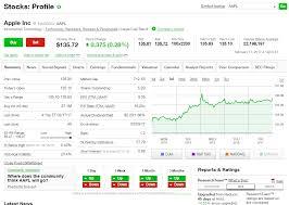 5 Best Free Stock Chart Websites For 2019 Stocktrader Com