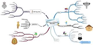 target market research mindmap google search business the process of writing in the language mind map