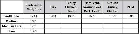 Usda Food Temperature Cooking Chart Better Basics User Guide