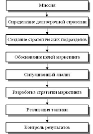 Курсовая работа Планирование на предприятии  Рис 1 Схема стратегического планирования на предприятии