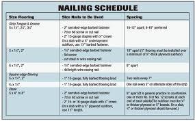 Underlayment Nailing Schedule Chart The Basics Of Wood Flooring Installation Wood Floor