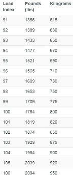 Load Index Chart 104t Vs 105t Honda Ridgeline Owners Club Forums