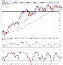 Wal Mart Stock Chart Analysis Nyse Wmt Nasdaq Com