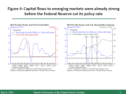 Monetary Policy Flow Chart Federal Reserve Board Monetary Policy Influences On Global