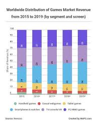Steam Game Sales Charts 2019 Video Game Industry Statistics Trends Data The
