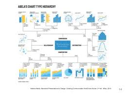 Abela S Chart Type Hierarchy Dress Your Data For Effective Visualizations