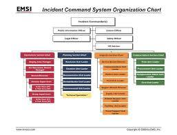 Command Structure Chart Organization Charts