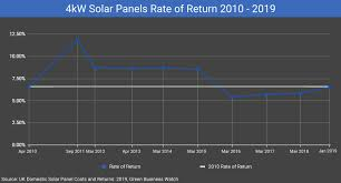 Solar Panel Price Comparison Chart Uk Domestic Solar Panel Costs And Returns 2019 Green